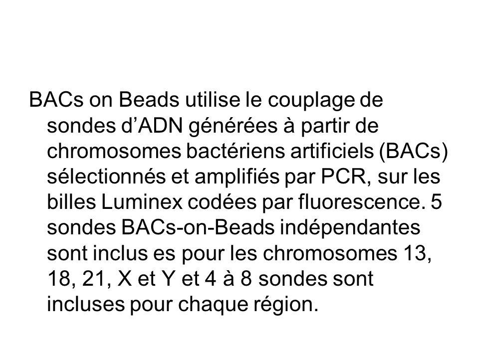 BACs on Beads utilise le couplage de sondes d'ADN générées à partir de chromosomes bactériens artificiels (BACs) sélectionnés et amplifiés par PCR, sur les billes Luminex codées par fluorescence.