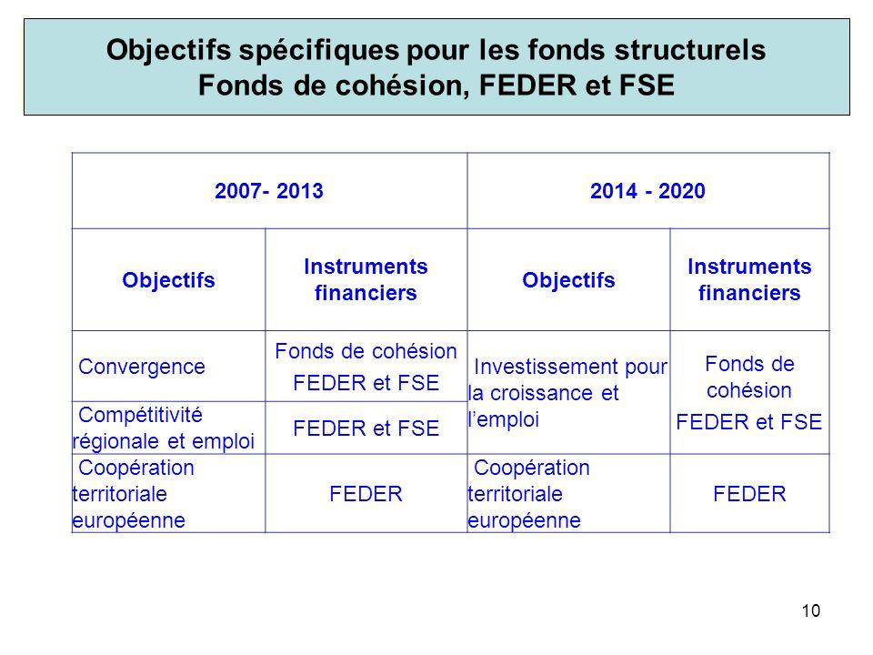 Les 11 objectifs thématiques pour l'ensemble des fonds