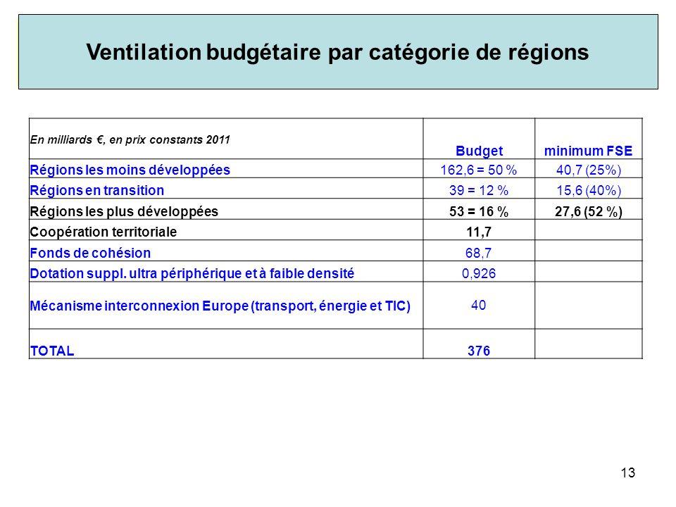 Ventilation budgétaire par catégorie de régions