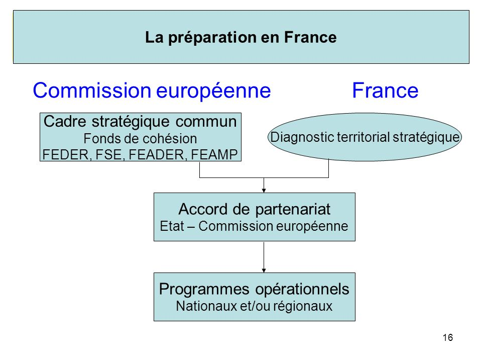 La préparation en France
