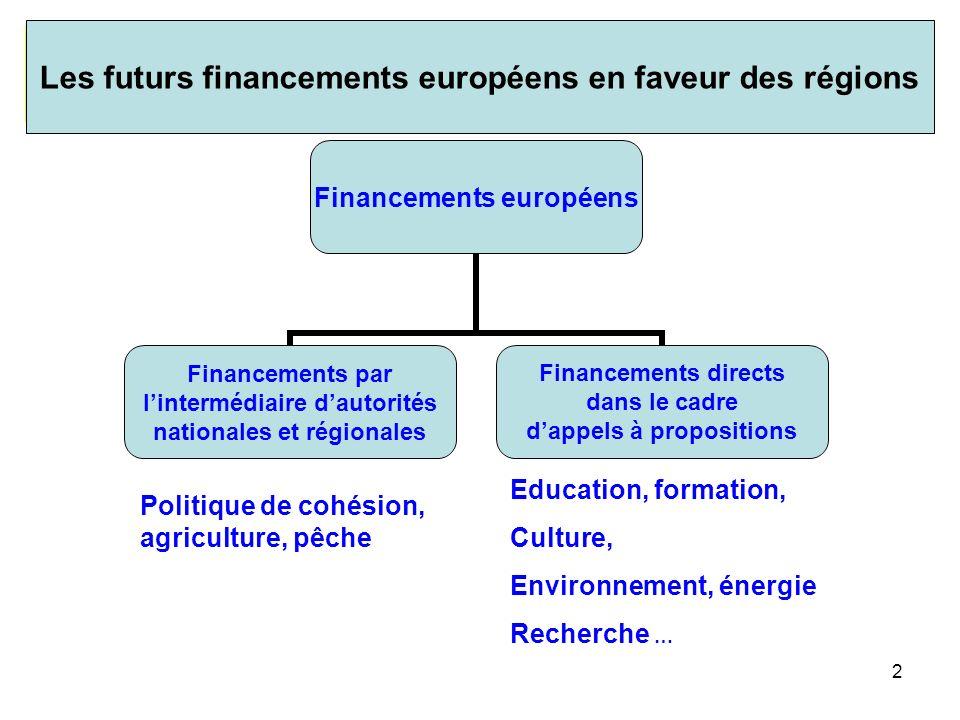 I-1. Rappel de l'architecture générale des programmes européens