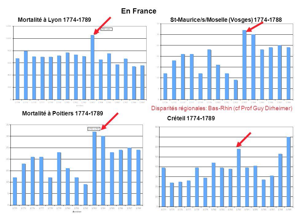 En France Mortalité à Lyon 1774-1789