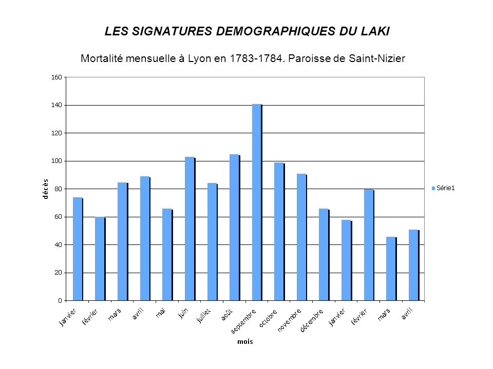 LES SIGNATURES DEMOGRAPHIQUES DU LAKI