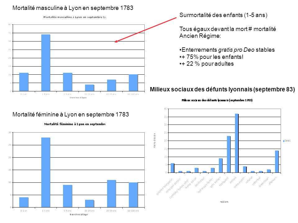 Mortalité masculine à Lyon en septembre 1783