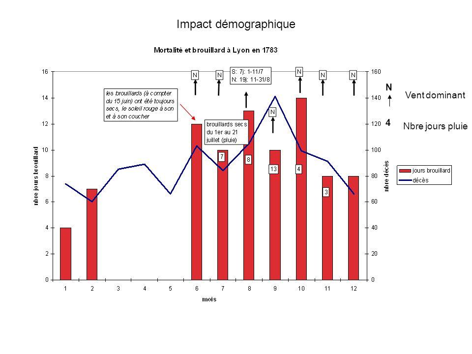 Impact démographique N Vent dominant 4 Nbre jours pluie