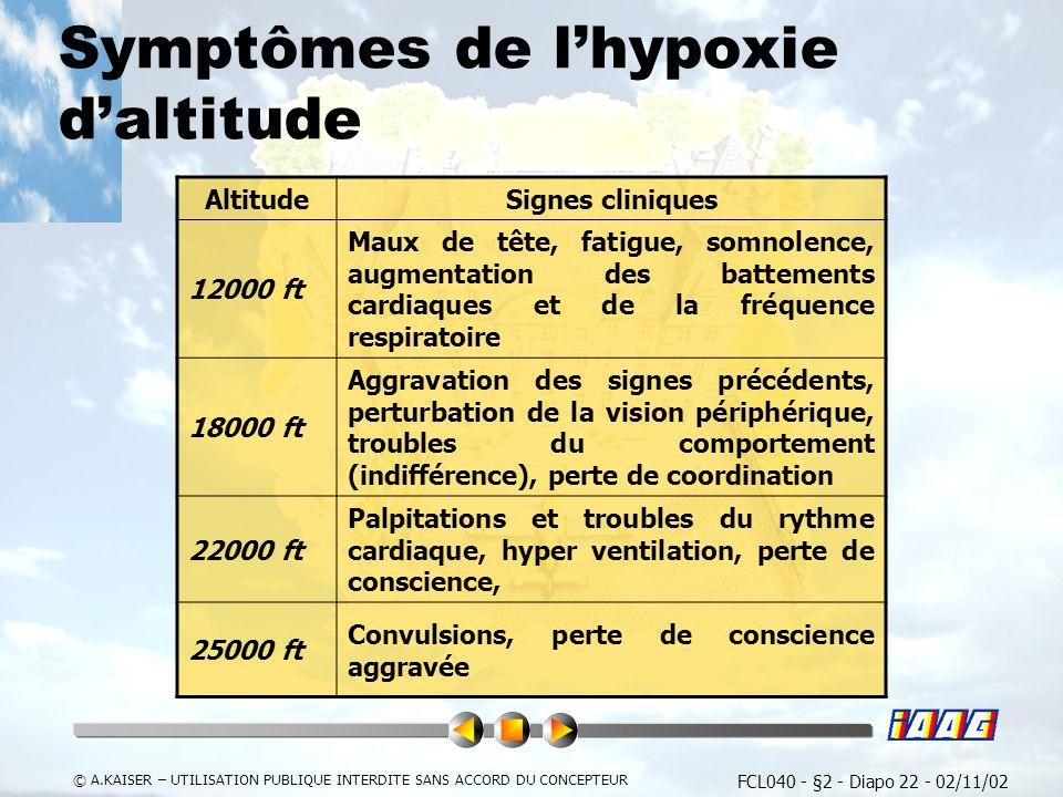 Symptômes de l'hypoxie d'altitude