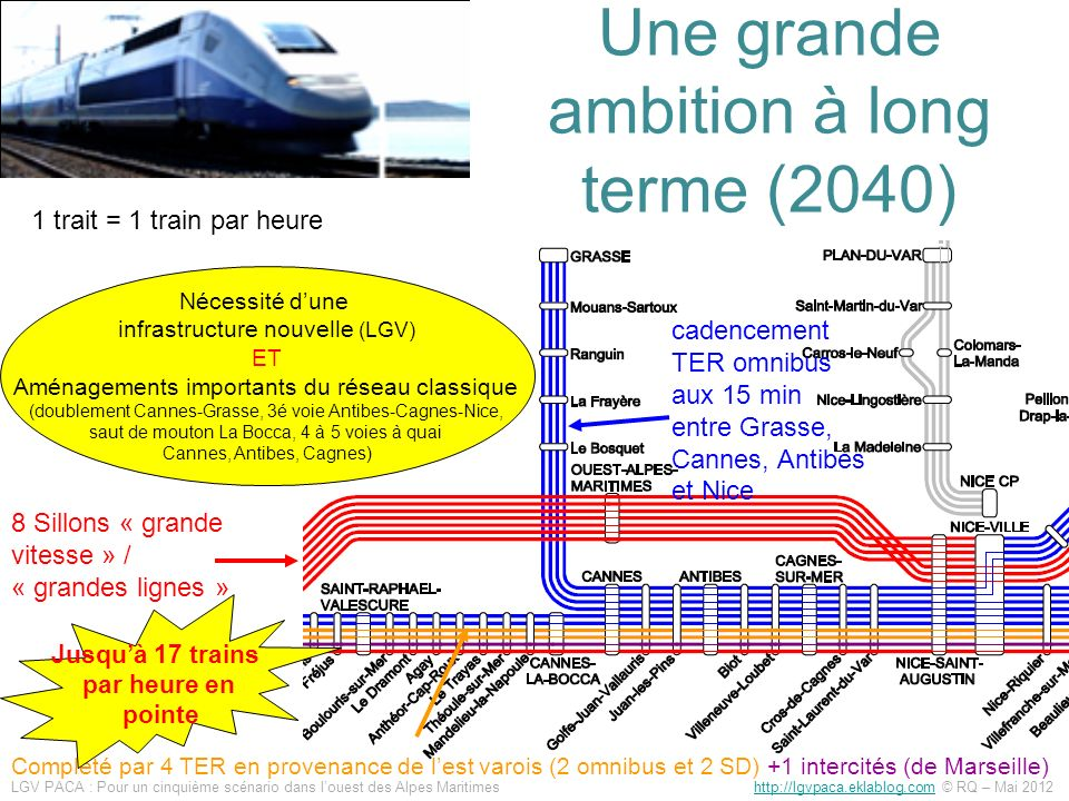 Une grande ambition à long terme (2040)