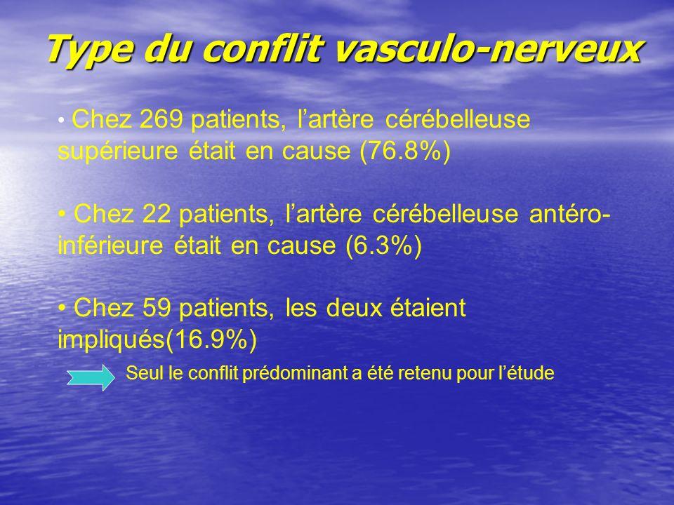 Type du conflit vasculo-nerveux