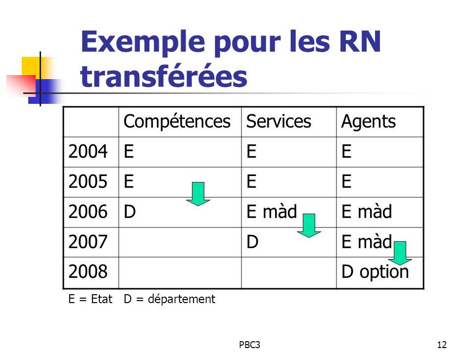 Exemple pour les RN transférées