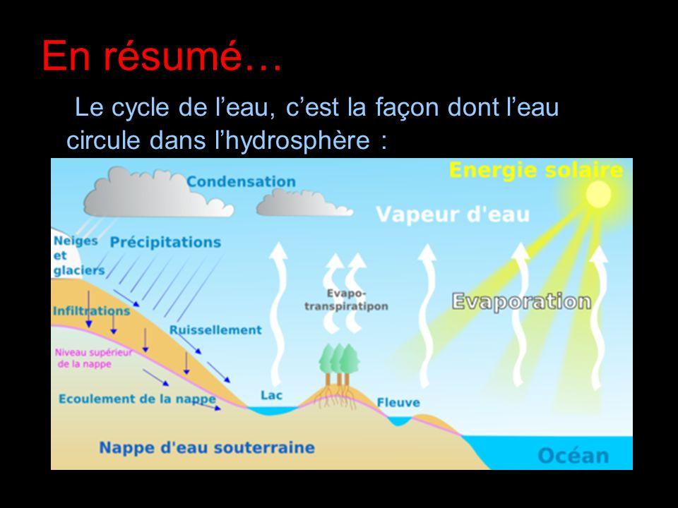 En résumé… Le cycle de l'eau, c'est la façon dont l'eau circule dans l'hydrosphère :