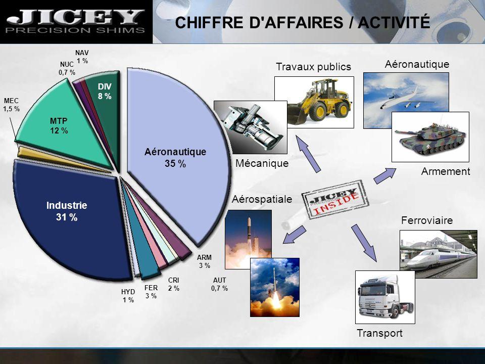 CHIFFRE D AFFAIRES / ACTIVITÉ