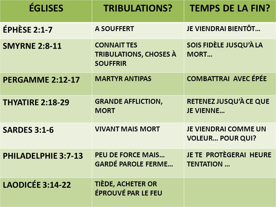 ÉGLISES TRIBULATIONS TEMPS DE LA FIN