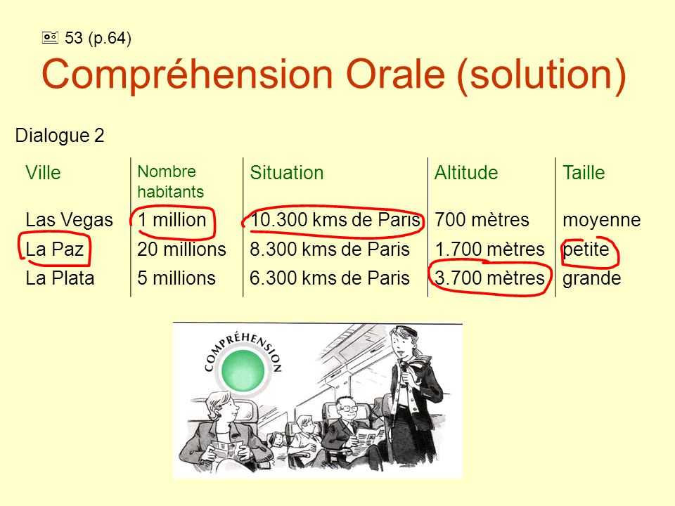  53 (p.64) Compréhension Orale (solution)
