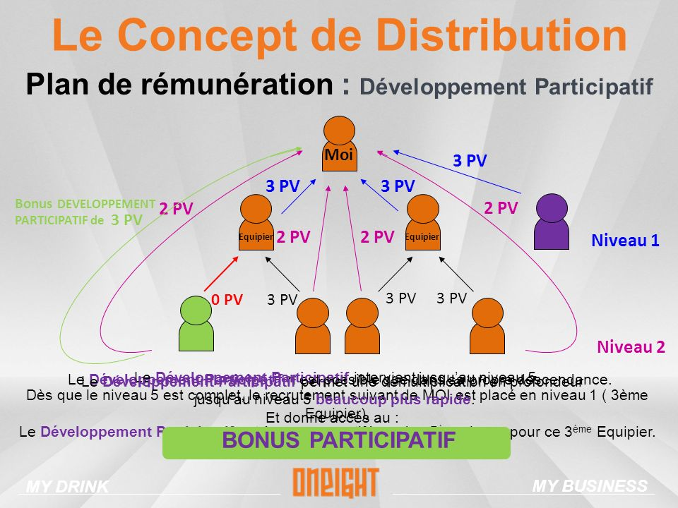Le Concept de Distribution