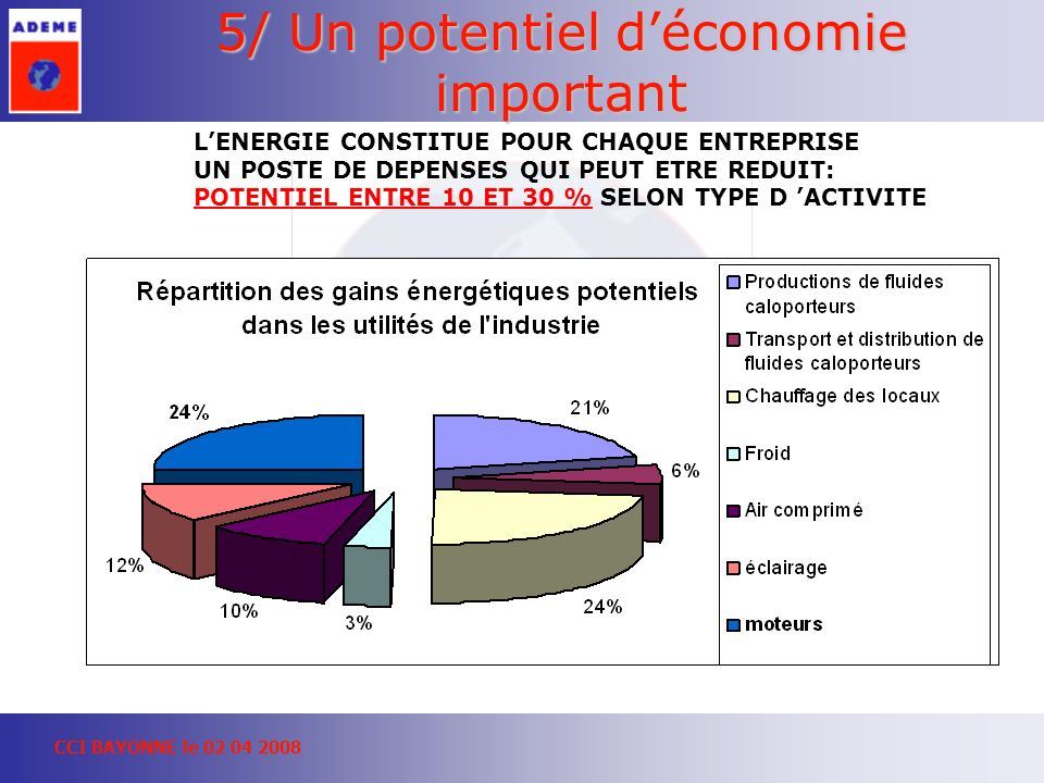 5/ Un potentiel d'économie important