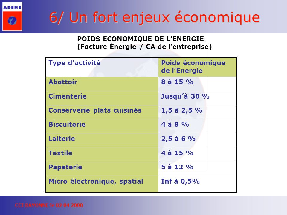 6/ Un fort enjeux économique