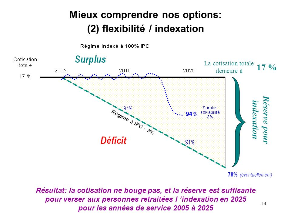 Mieux comprendre nos options: (2) flexibilité / indexation