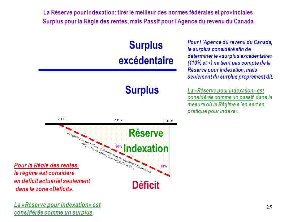 Surplus excédentaire Réserve Indexation