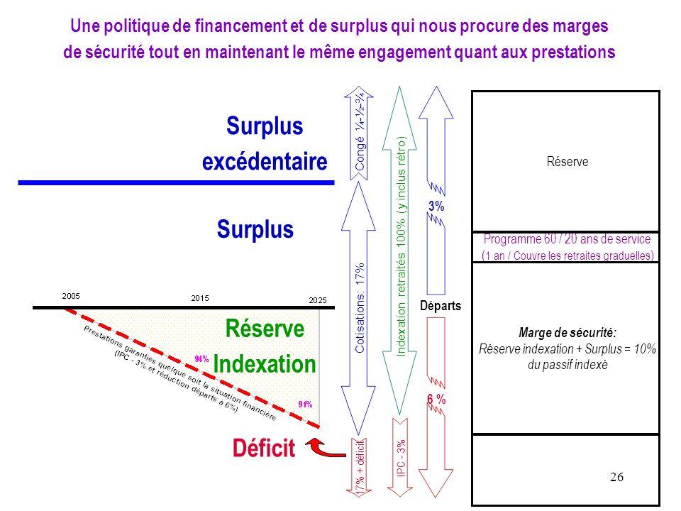 Une politique de financement et de surplus qui nous procure des marges