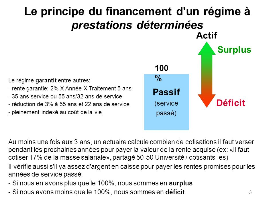 Le principe du financement d un régime à prestations déterminées