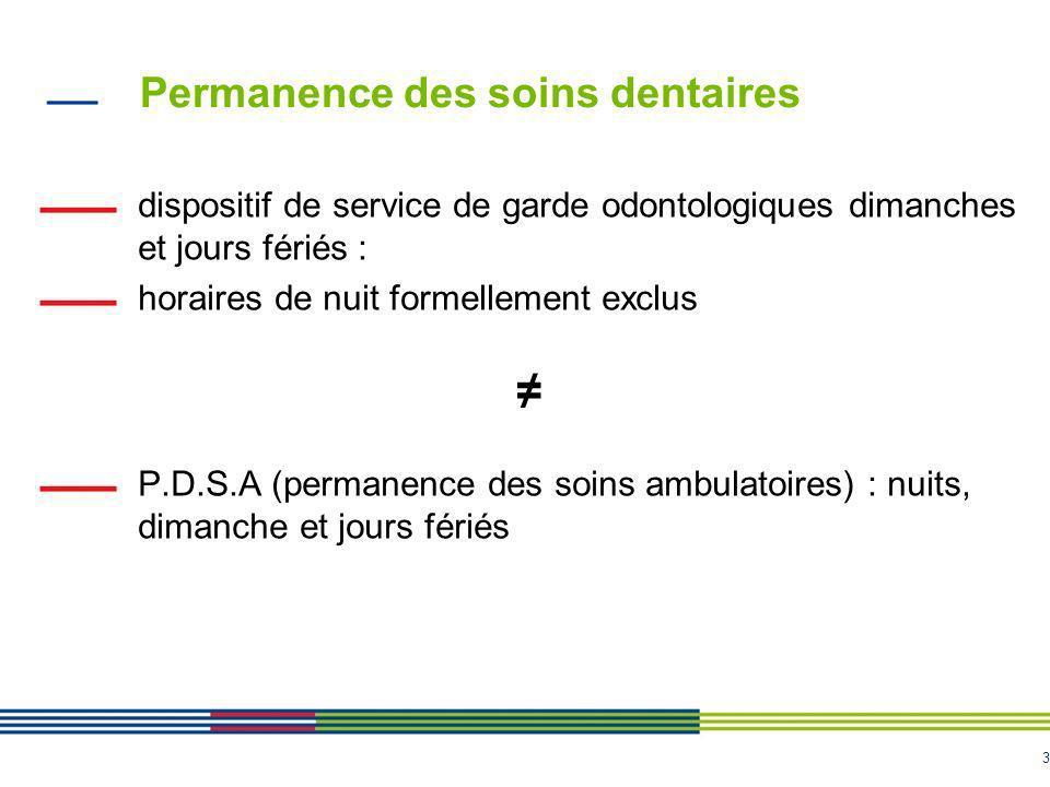 Permanence des soins dentaires