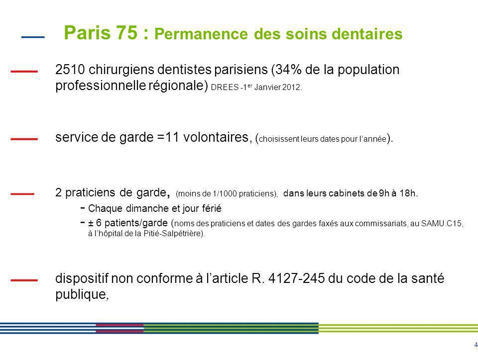Paris 75 : Permanence des soins dentaires