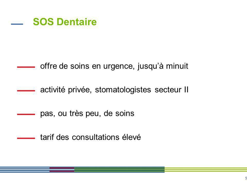 SOS Dentaire offre de soins en urgence, jusqu'à minuit