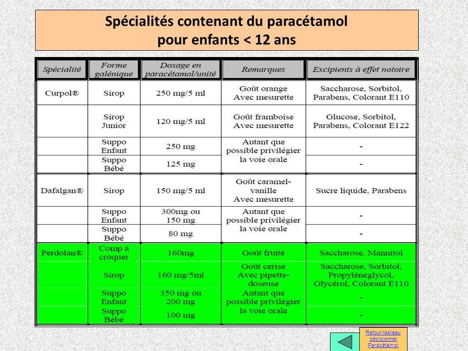 Spécialités contenant du paracétamol pour enfants < 12 ans
