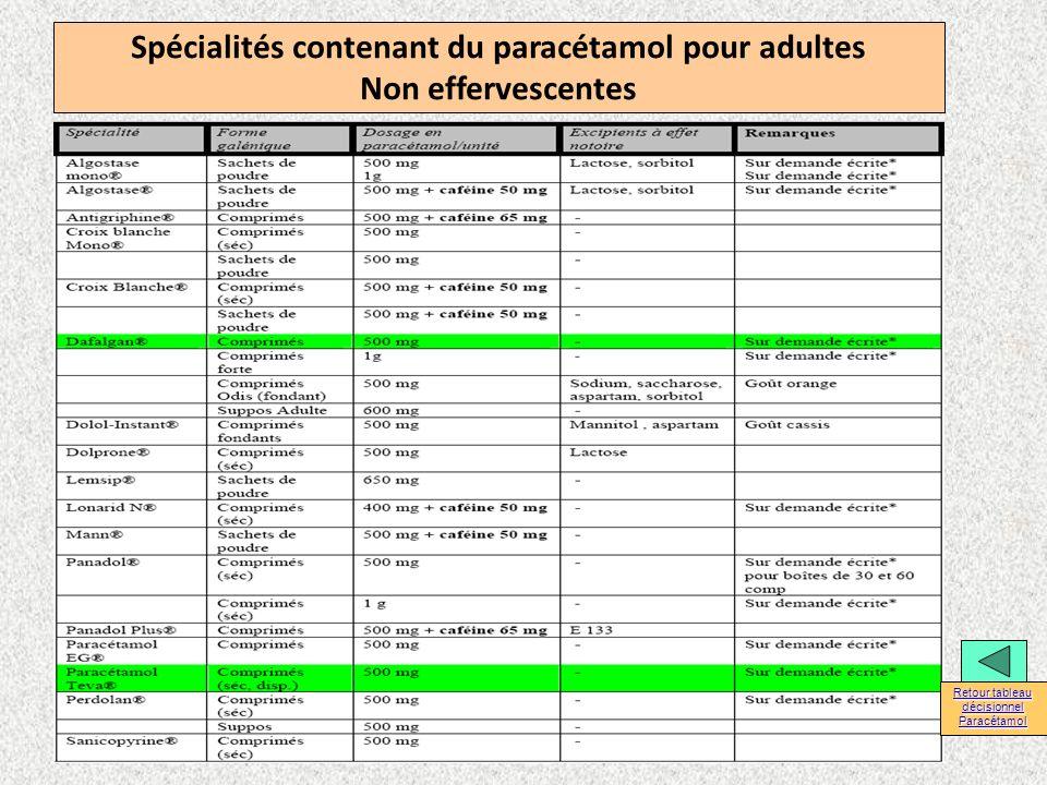 Spécialités contenant du paracétamol pour adultes Non effervescentes