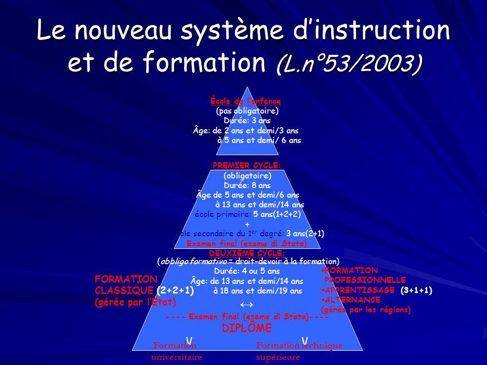 Le nouveau système d'instruction et de formation (L.n°53/2003)
