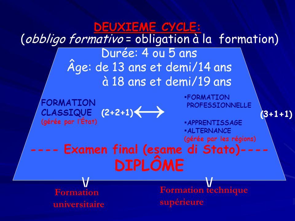 DEUXIEME CYCLE: Formation technique supérieure universitaire FORMATION