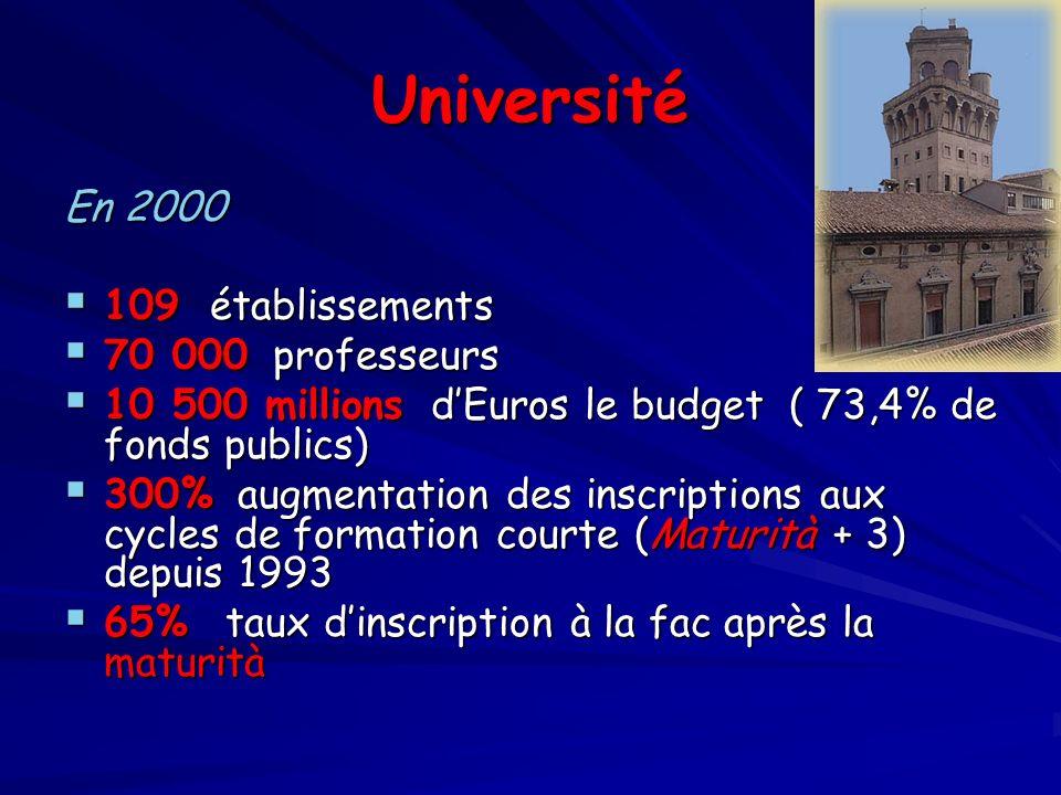 Université En 2000 109 établissements 70 000 professeurs