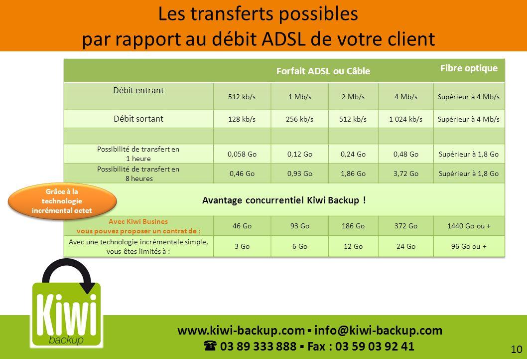Les transferts possibles par rapport au débit ADSL de votre client
