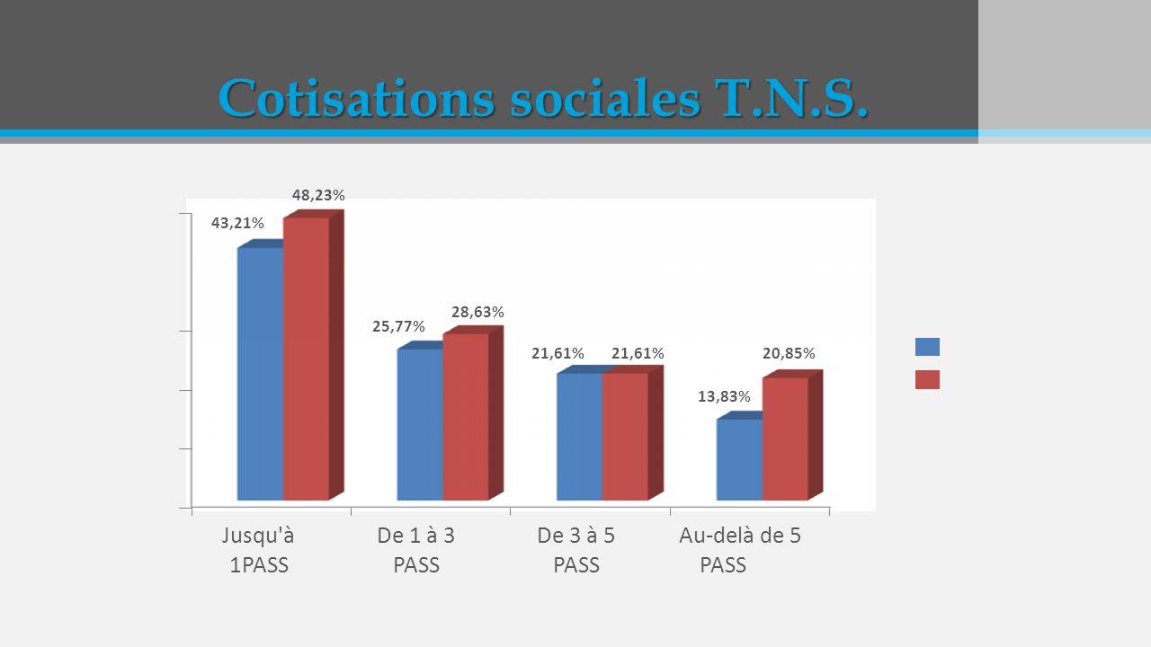 Cotisations sociales T.N.S.