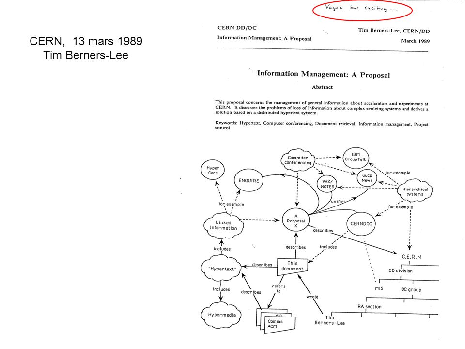 CERN, 13 mars 1989 Tim Berners-Lee