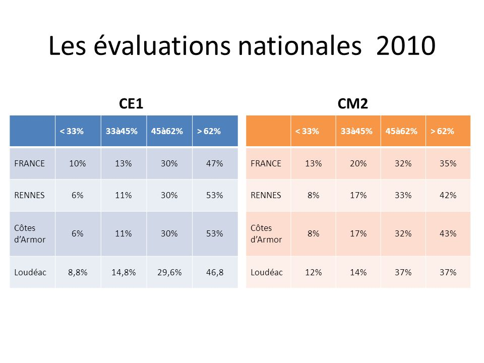 Les évaluations nationales 2010