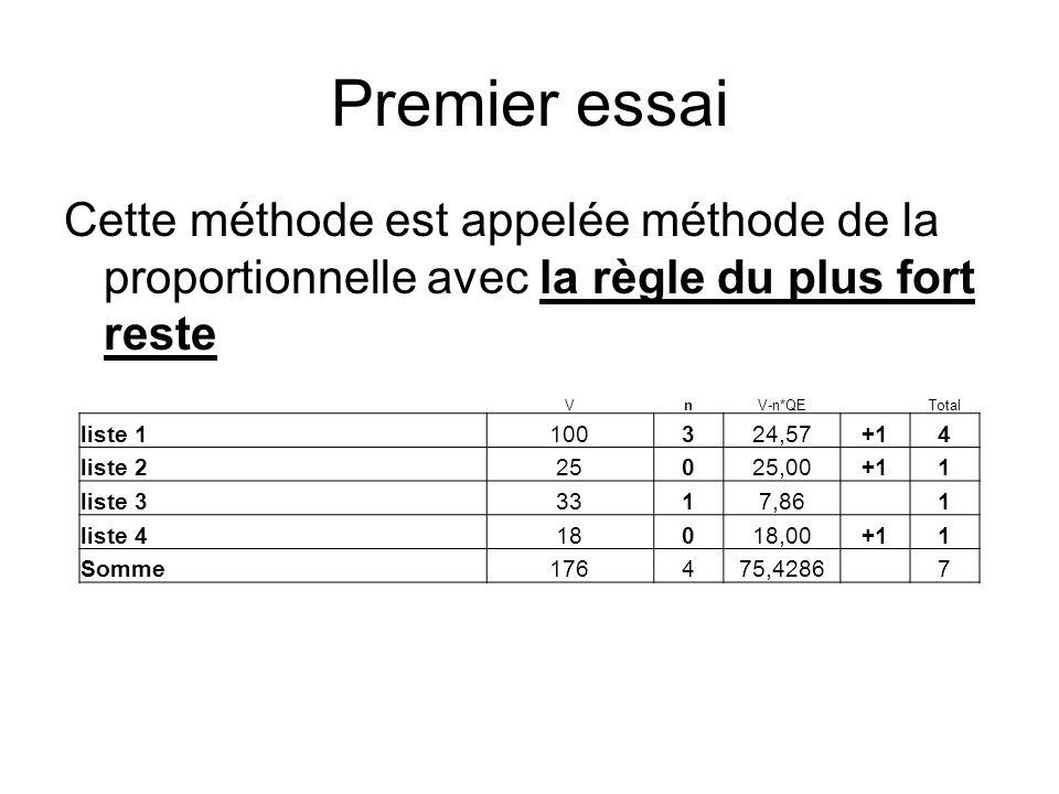 Premier essai Cette méthode est appelée méthode de la proportionnelle avec la règle du plus fort reste.