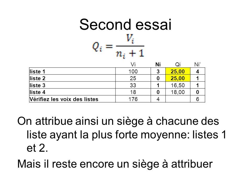 Second essai Vi. Ni. Qi. Ni' liste 1. 100. 3. 25,00. 4. liste 2. 25. 1. liste 3. 33. 16,50.