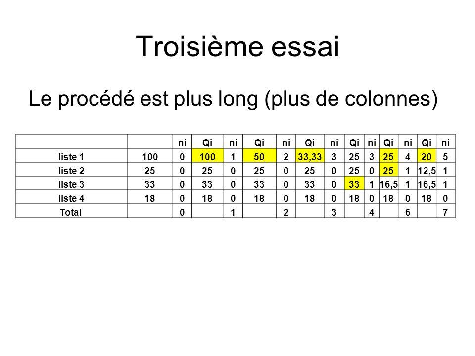 Troisième essai Le procédé est plus long (plus de colonnes) ni Qi