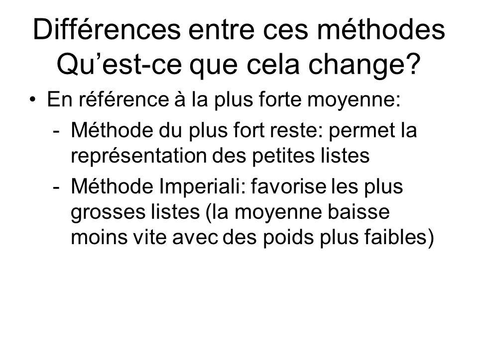 Différences entre ces méthodes Qu'est-ce que cela change
