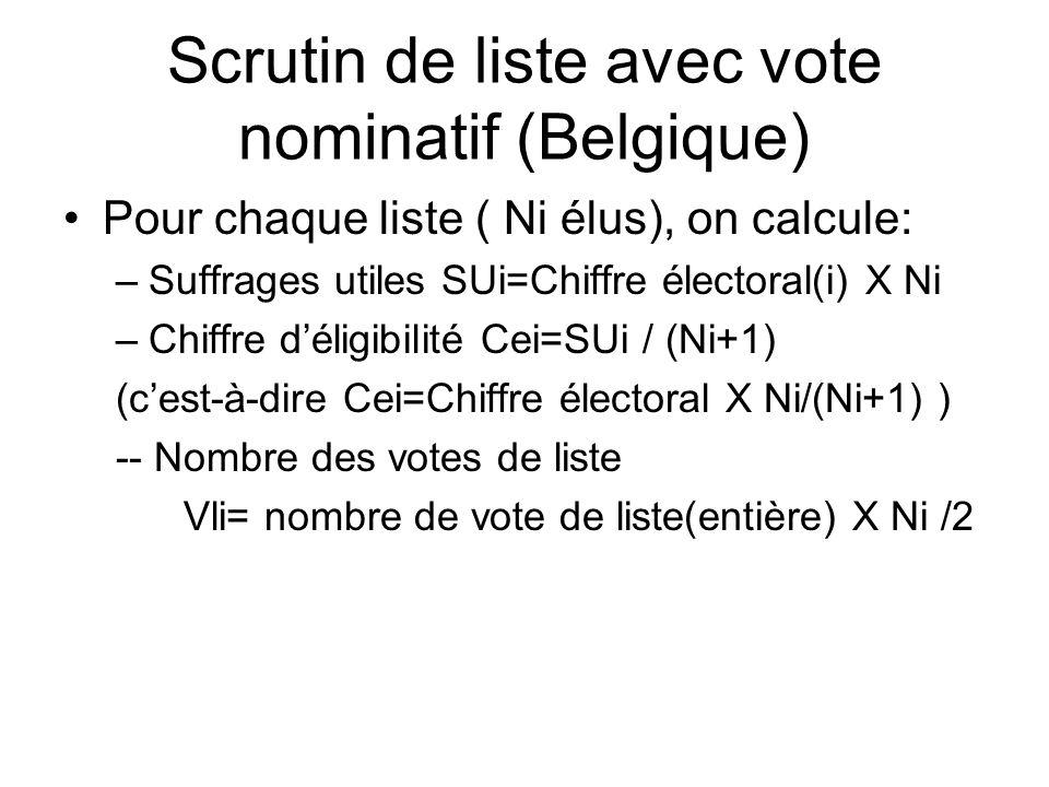 Scrutin de liste avec vote nominatif (Belgique)