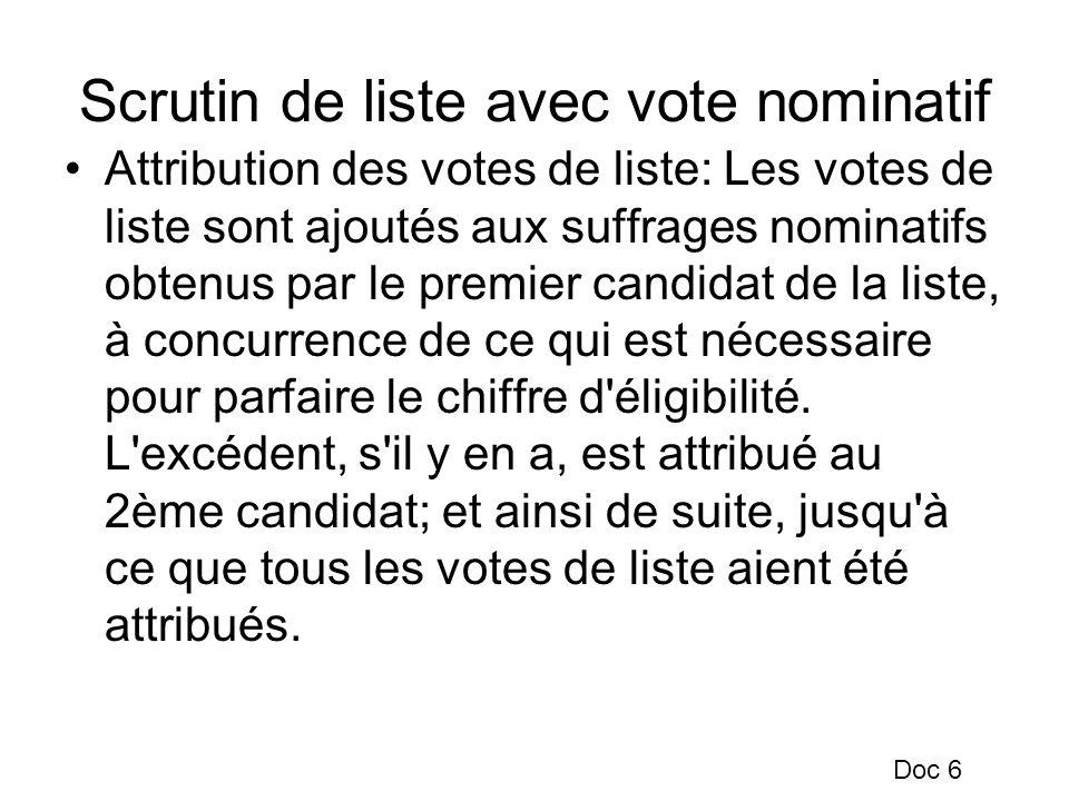 Scrutin de liste avec vote nominatif