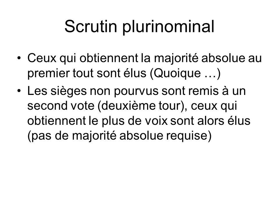 Scrutin plurinominal Ceux qui obtiennent la majorité absolue au premier tout sont élus (Quoique …)