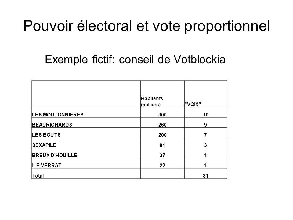 Pouvoir électoral et vote proportionnel