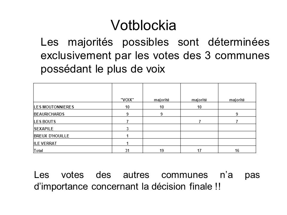 Votblockia Les majorités possibles sont déterminées exclusivement par les votes des 3 communes possédant le plus de voix.