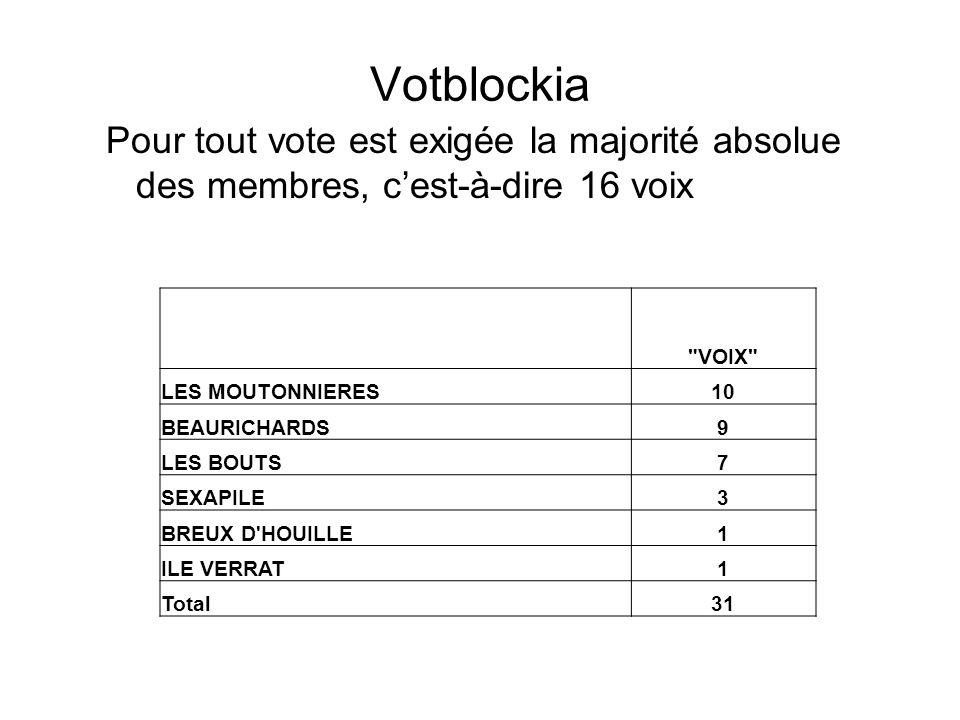 Votblockia Pour tout vote est exigée la majorité absolue des membres, c'est-à-dire 16 voix. VOIX