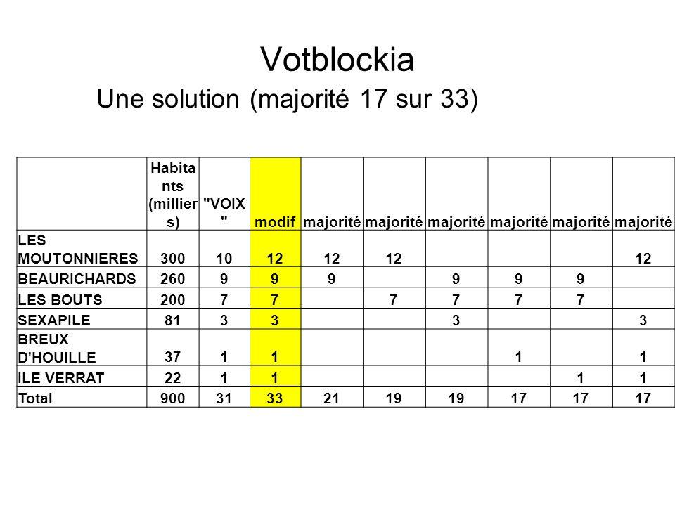 Votblockia Une solution (majorité 17 sur 33) Habitants (milliers)