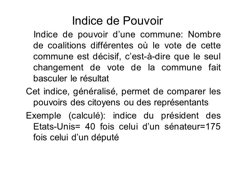 Indice de Pouvoir