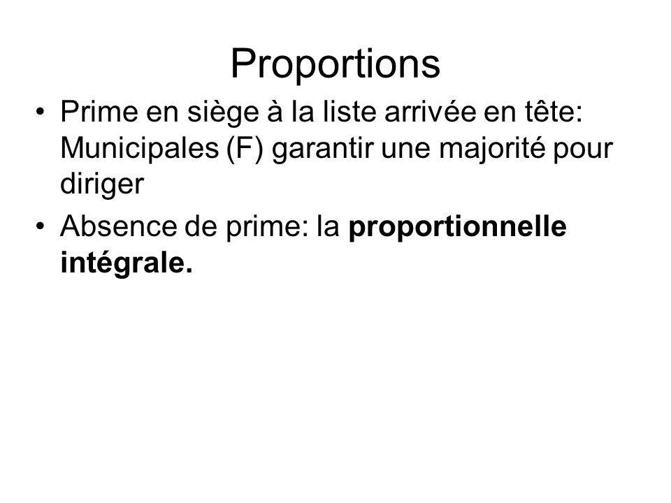 Proportions Prime en siège à la liste arrivée en tête: Municipales (F) garantir une majorité pour diriger.