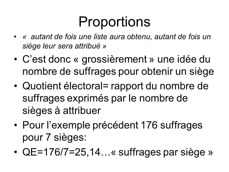 Proportions « autant de fois une liste aura obtenu, autant de fois un siège leur sera attribué »